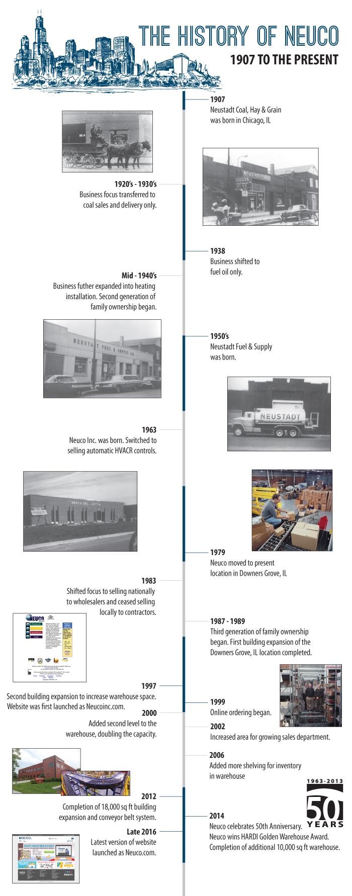 Neuco Timeline